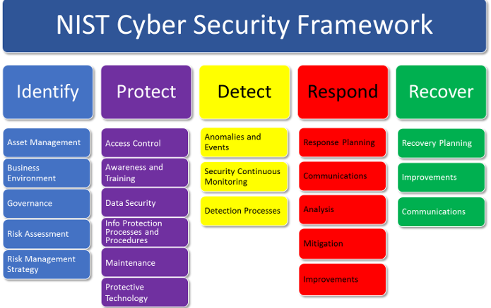 Cyber Security Service